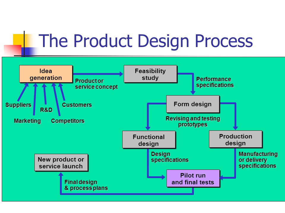 Chapter 3 product design process selection ppt video for Product design manufacturing