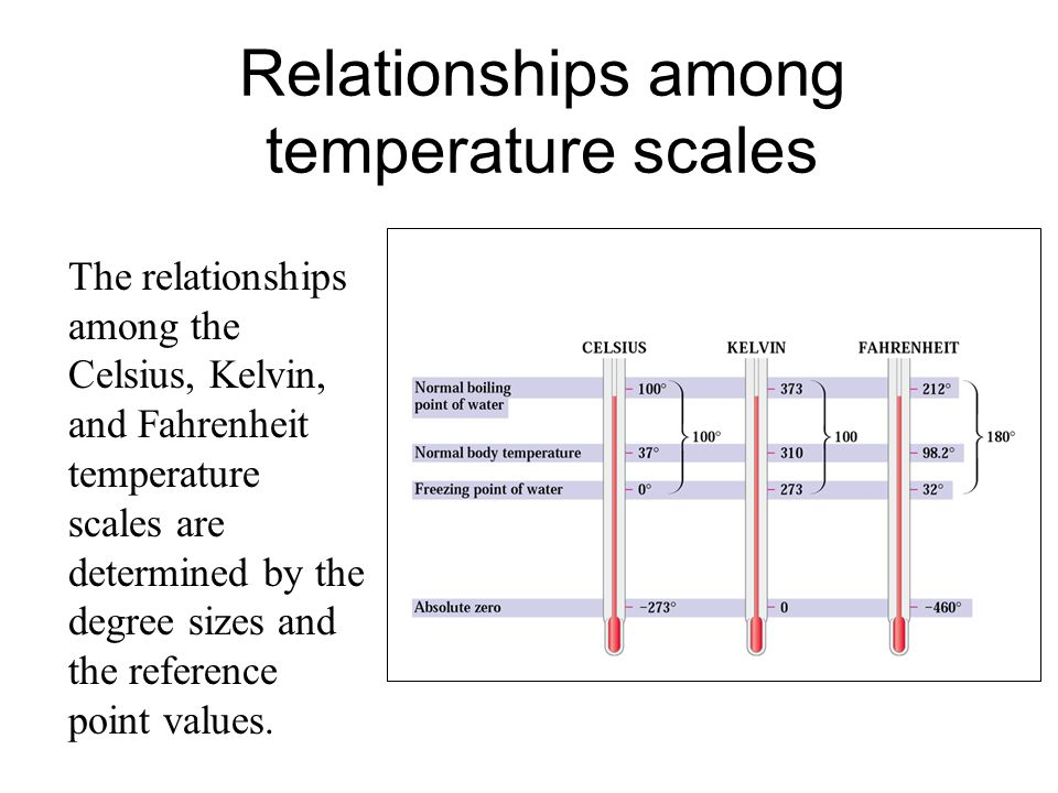 kelvin and celsius relationship