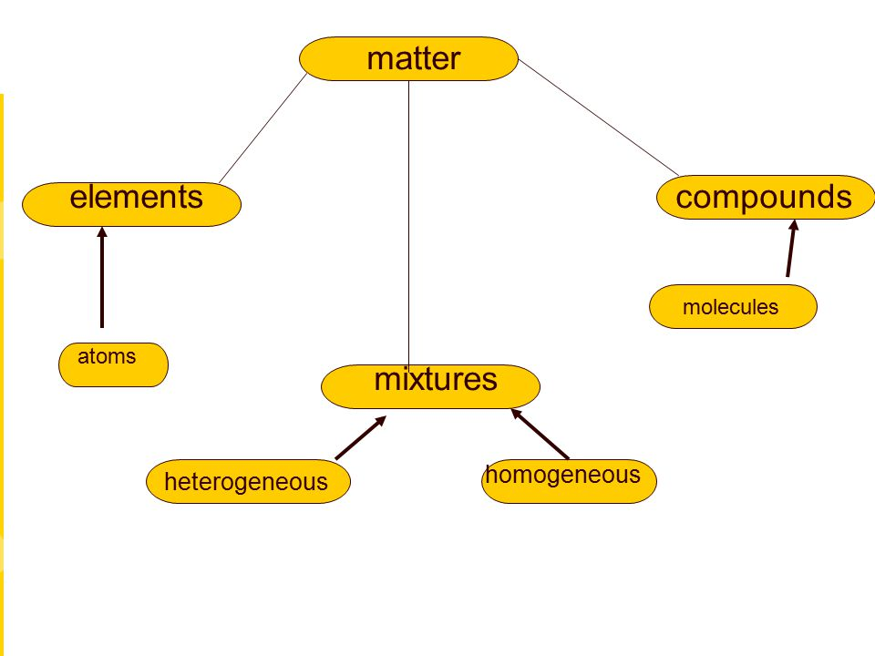 matter elements compounds mixtures homogeneous heterogeneous molecules