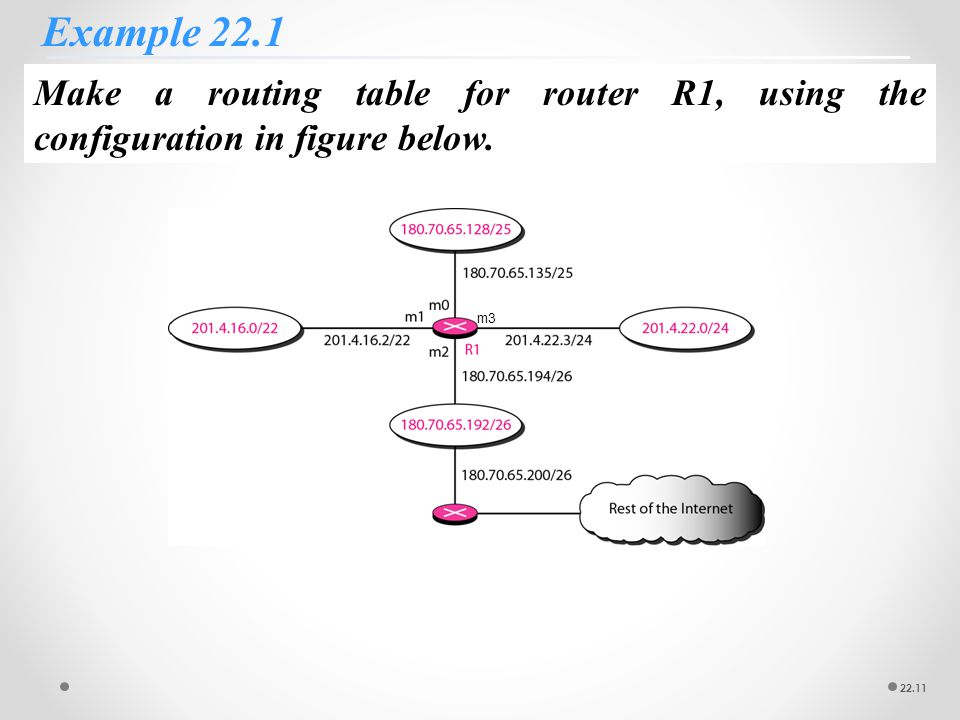 Delivery forwarding and routing ppt video online download 11 example 221 make a routing table for router r1 using the configuration in figure below m3 keyboard keysfo Images