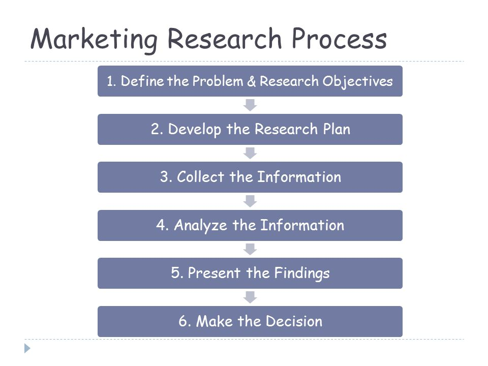 the marketing research process The marketing research process is a six-step process involving the definition of the problem being studied upon, determining what approach to take,.