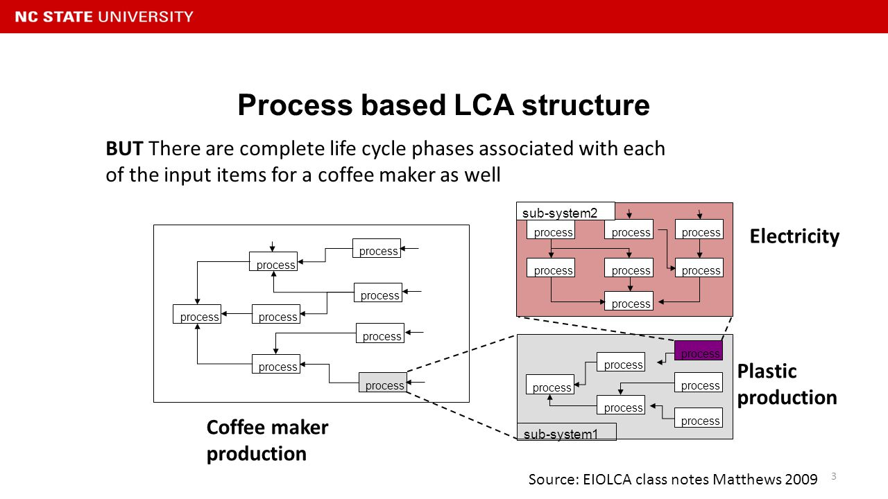 Coffee Machine Environmental Life Cycle Analysis Diagram Words 8 Pages Report Is To Illustrate The