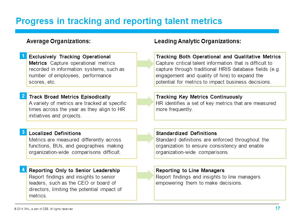 Maximizing The Business Impact Of Talent Analytics Jean