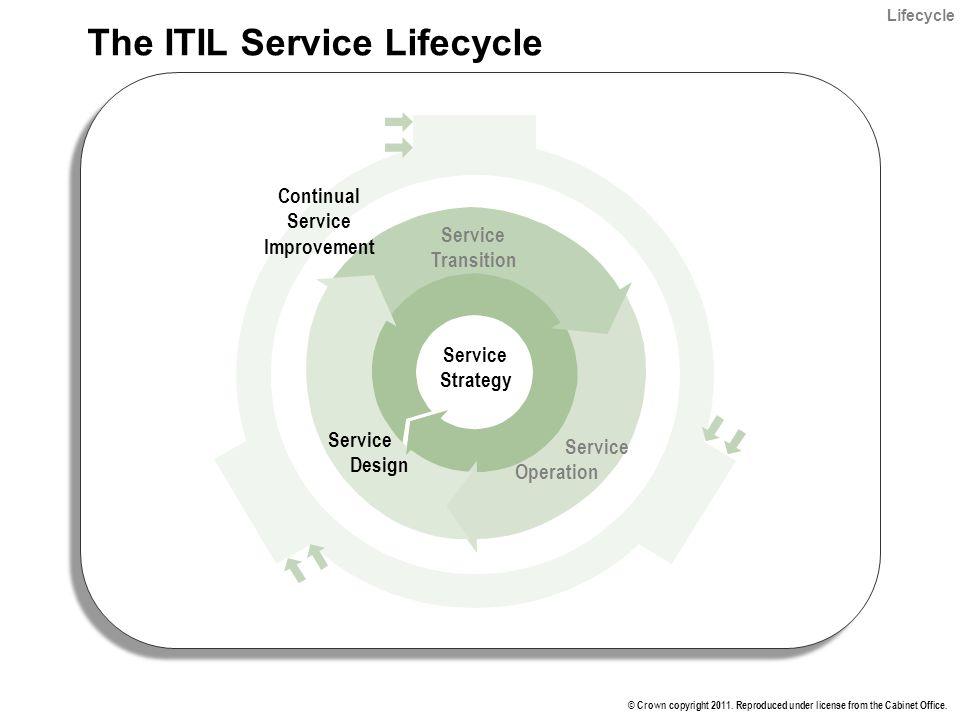 itil foundation it service management lifecycle instructor tom vorves ppt download. Black Bedroom Furniture Sets. Home Design Ideas
