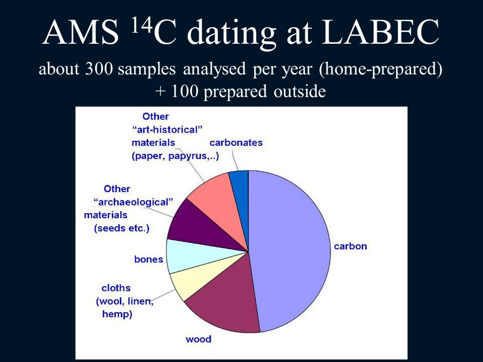 AMS 14C dating at LABEC about 300 samples analysed per year (home-prepared) + 100 prepared outside.