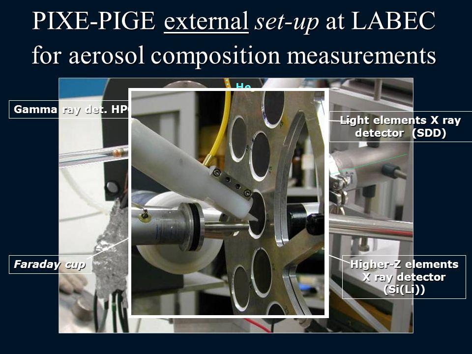 PIXE-PIGE external set-up at LABEC for aerosol composition measurements