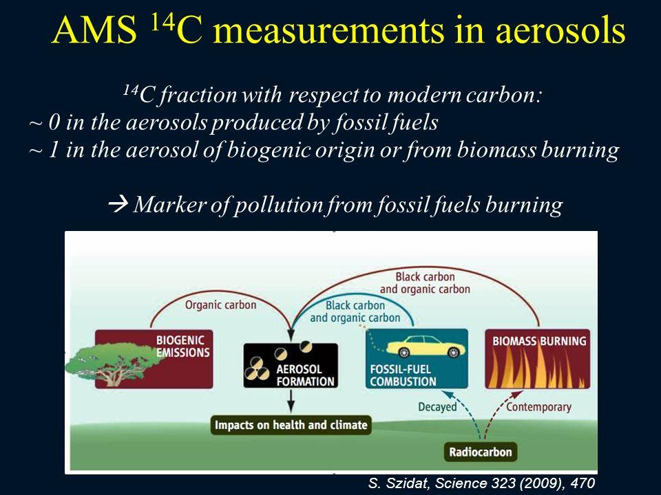 AMS 14C measurements in aerosols