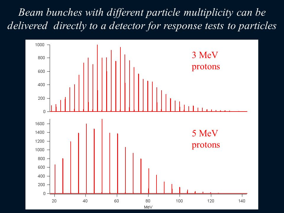 Beam bunches with different particle multiplicity can be delivered directly to a detector for response tests to particles