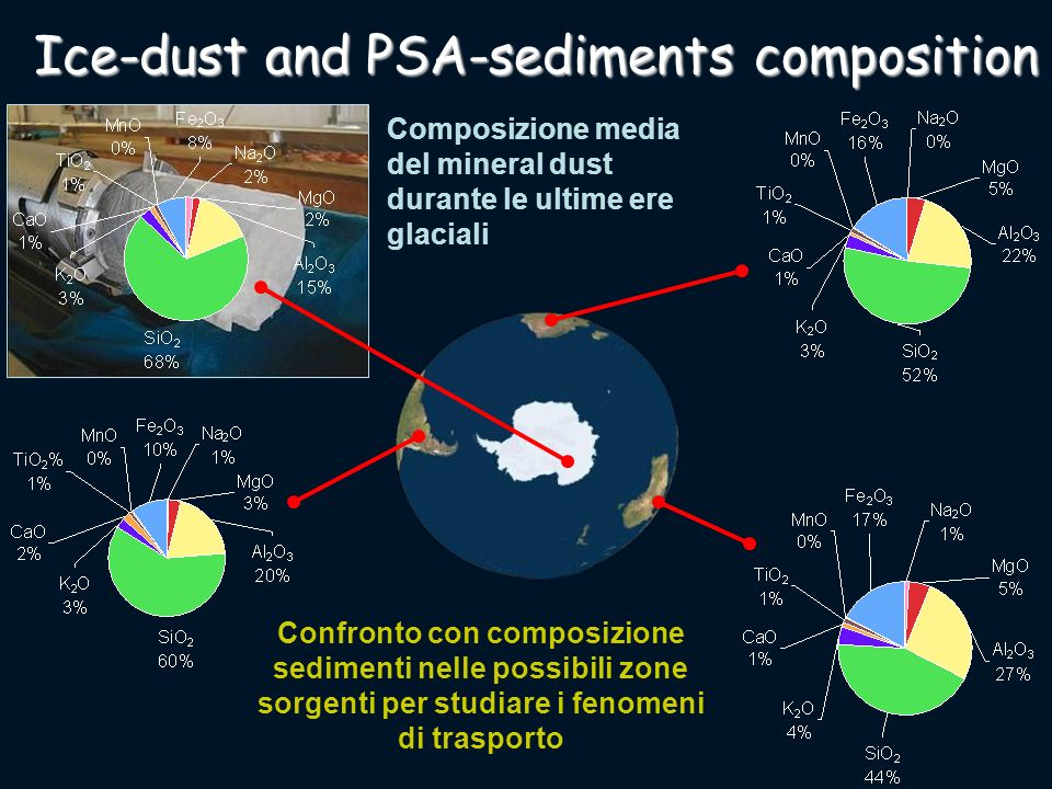 Ice-dust and PSA-sediments composition