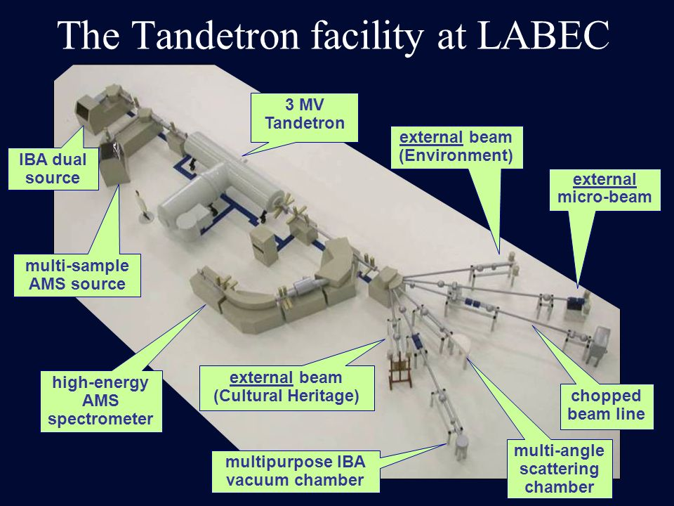 The Tandetron facility at LABEC