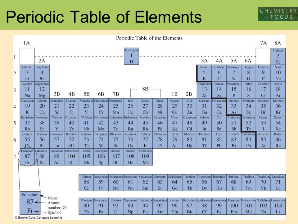 the periodic table of the elements by webelements - 960×720