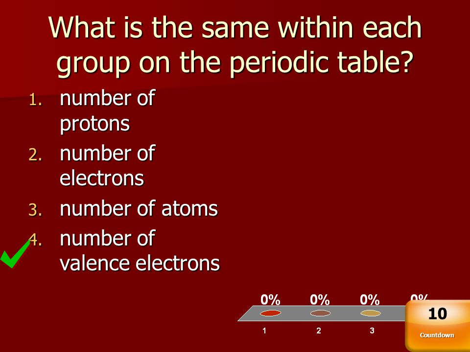 What is the same within each group on the periodic table