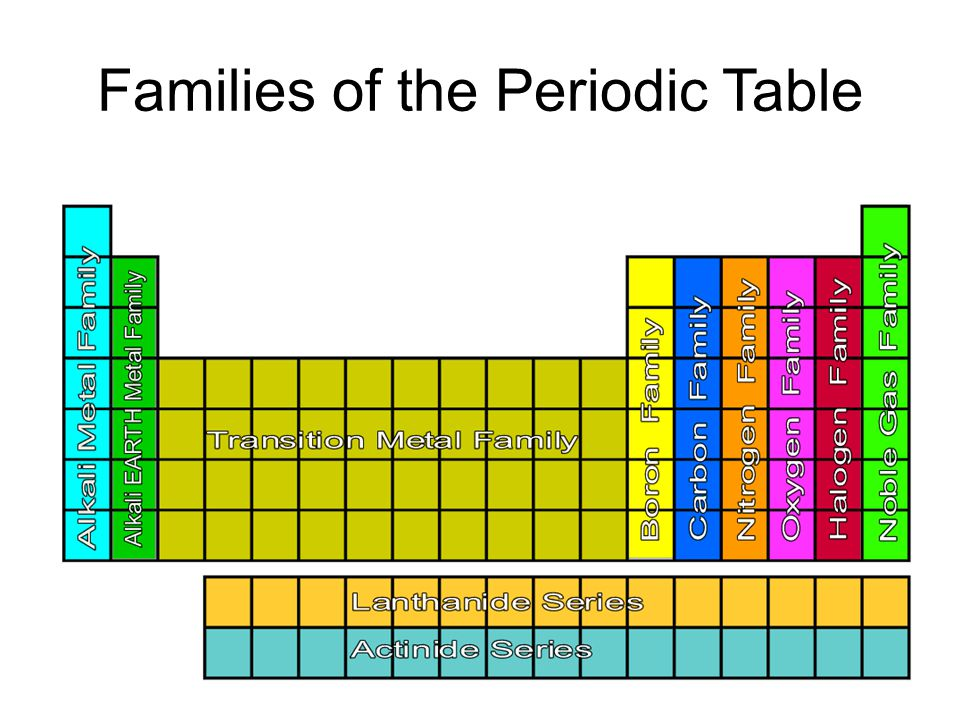 Ppt video online download for 1 20 elements on the periodic table