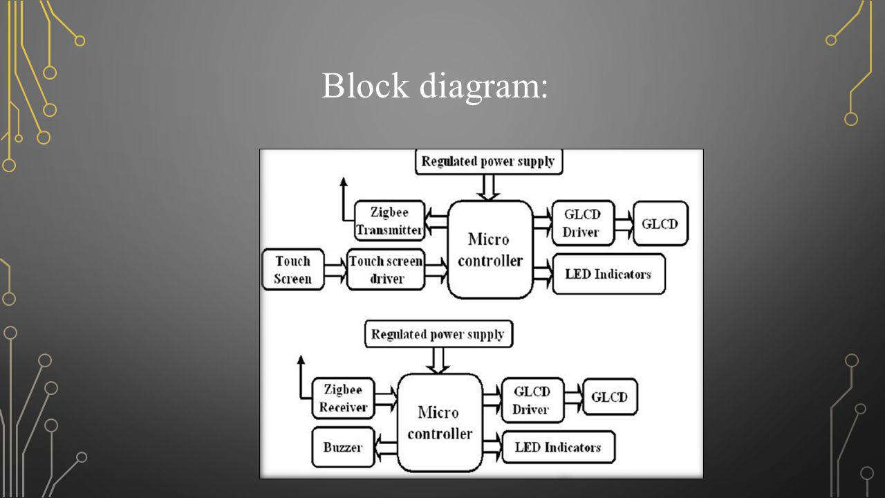 Touch screen and zigbee based wireless communication assistant ppt 3 block diagram ccuart Images