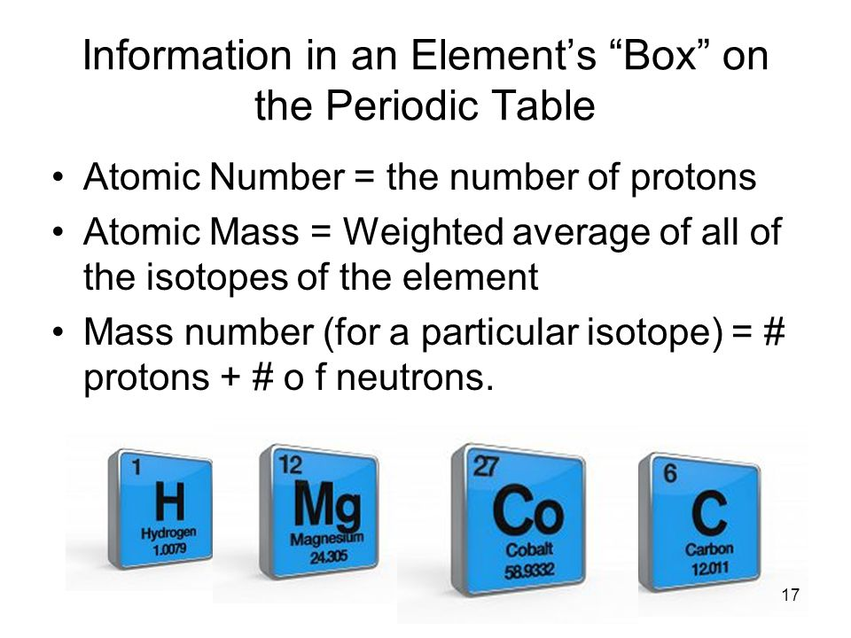 Information in an Element's Box on the Periodic Table