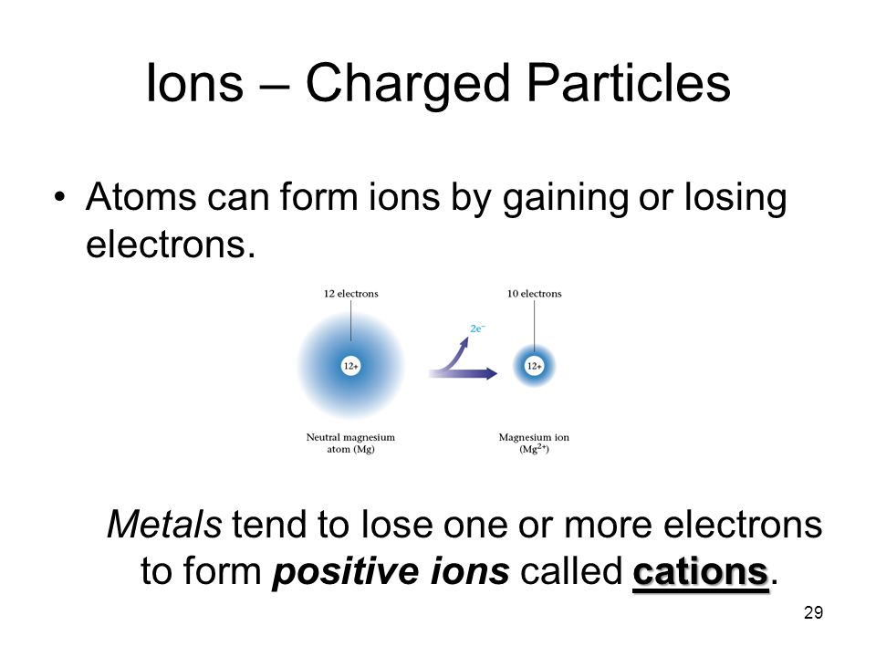 Ions – Charged Particles