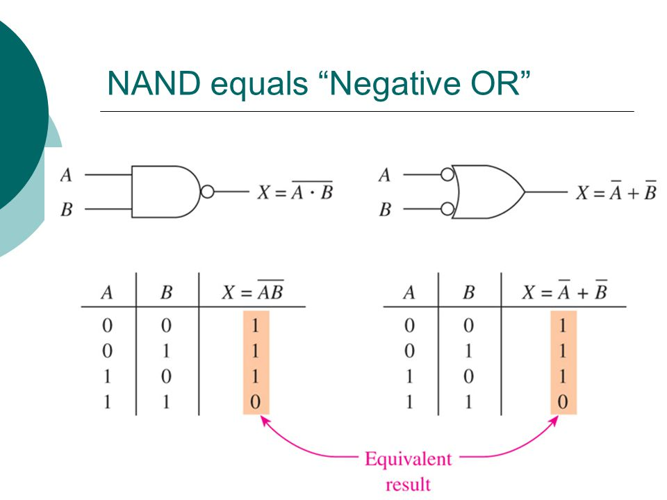 NAND equals Negative OR