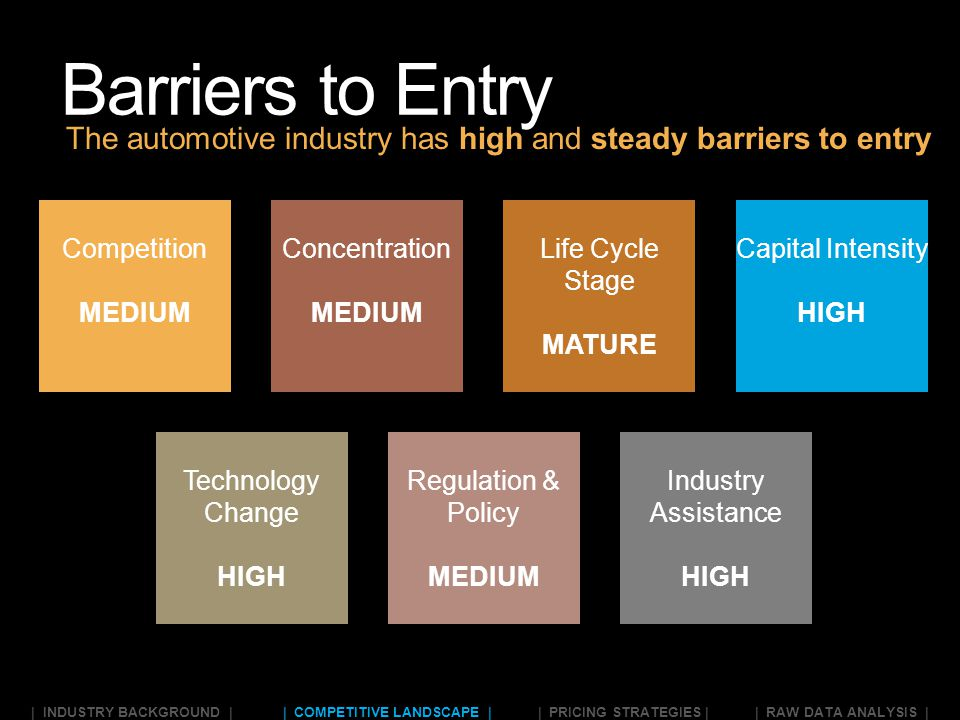 barriers for entry in automobile industry india Detailed research and analysis report of the automobiles sector in india though three-wheelers and tractors have low barriers to entry auto industry has.