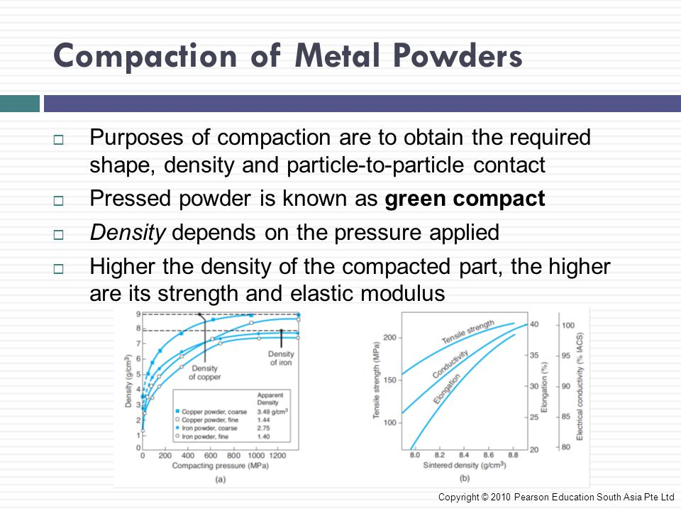 Compaction of Metal Powders