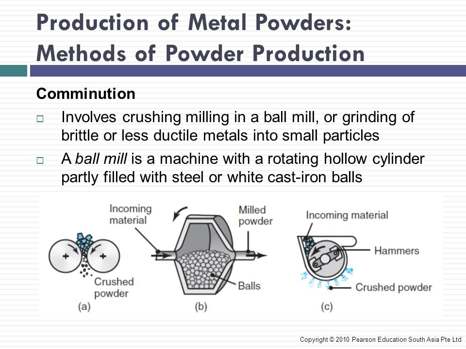 Production of Metal Powders: Methods of Powder Production