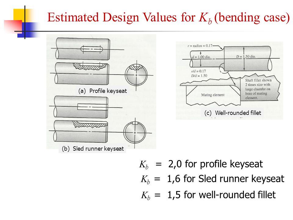 Estimated Design Values for Kb (bending case)