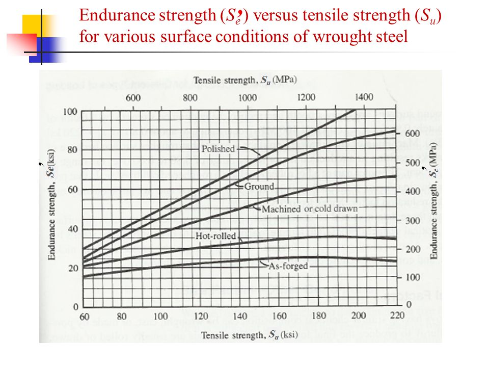 Endurance strength (Se ) versus tensile strength (Su) for various surface conditions of wrought steel