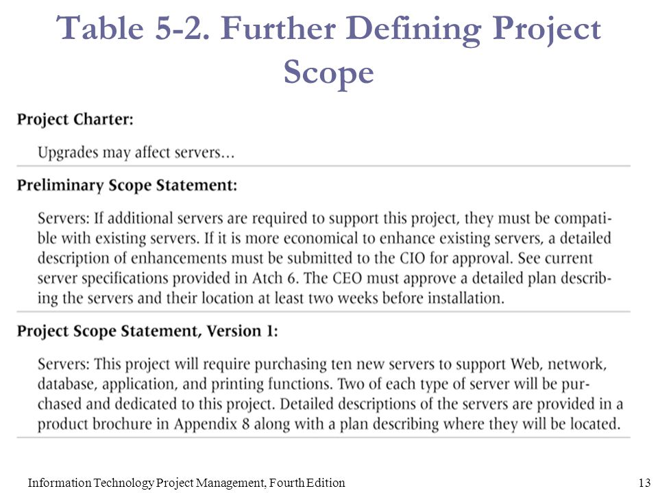 Chapter 5 project scope management ppt download for Table th scope