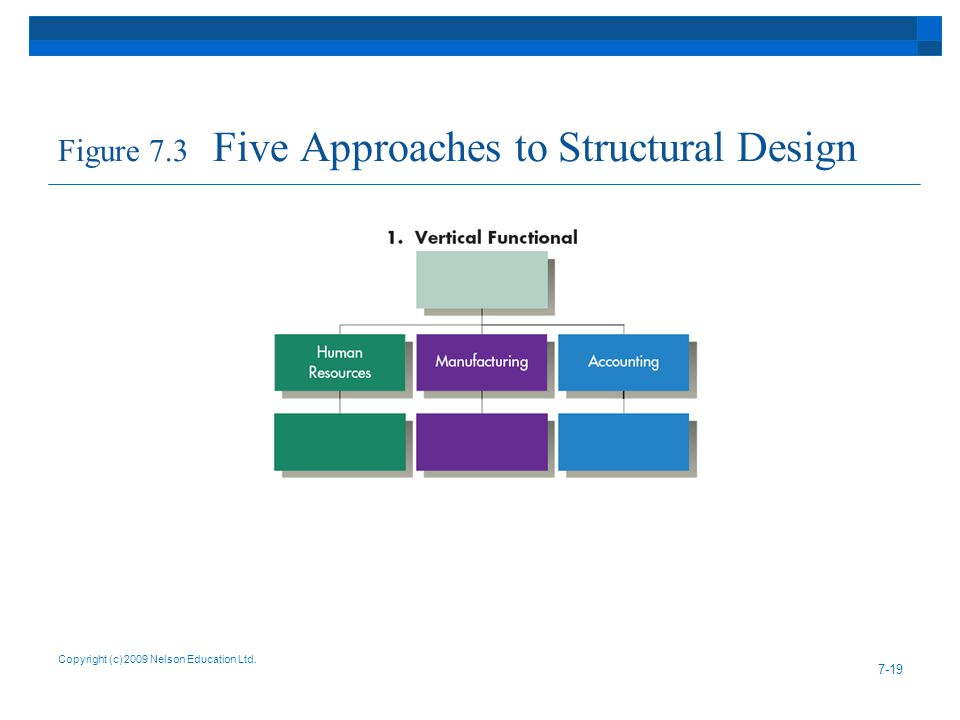 Figure 7.3 Five Approaches to Structural Design