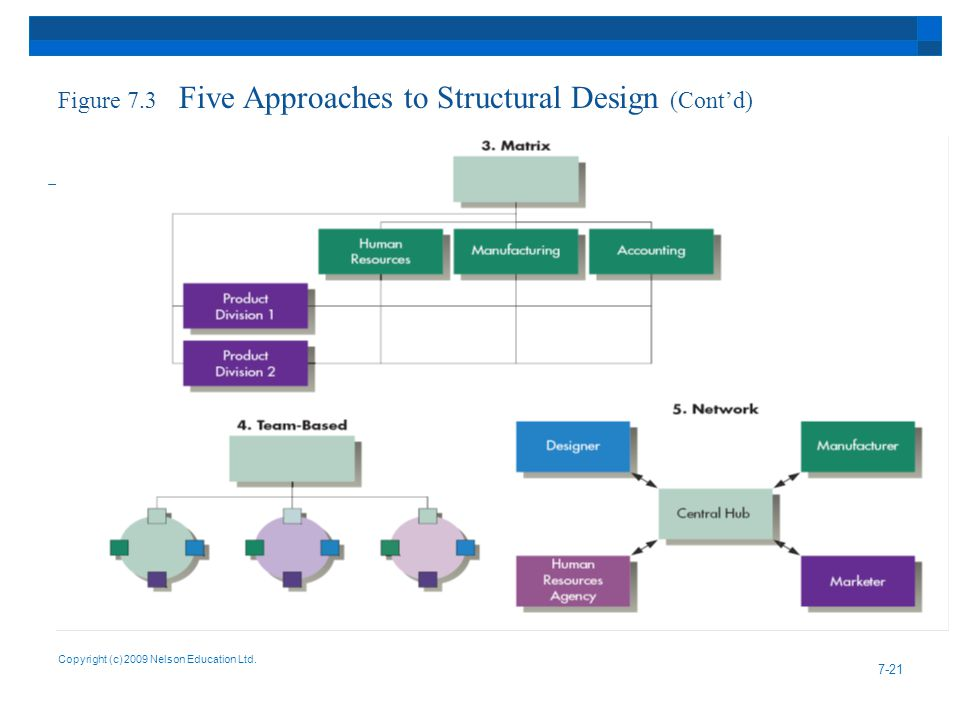 Figure 7.3 Five Approaches to Structural Design (Cont'd)