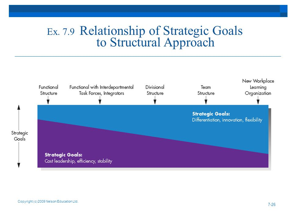 Ex. 7.9 Relationship of Strategic Goals to Structural Approach