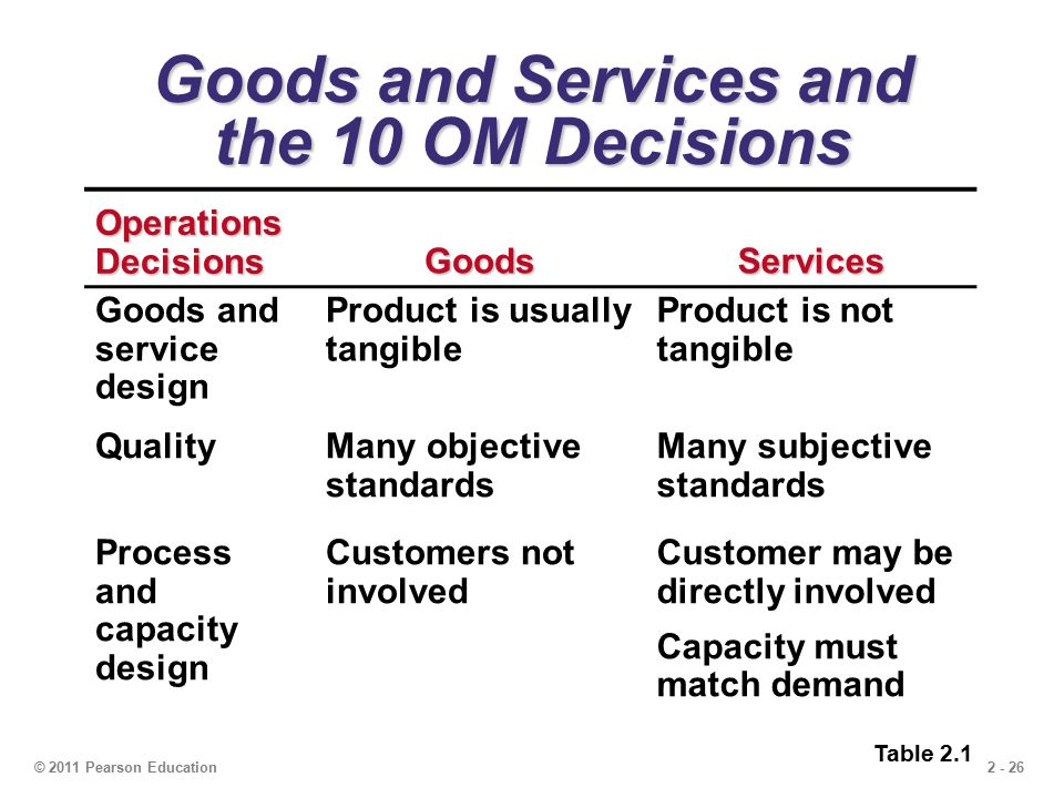 ten om decisions Test bank for operations management, first canadian edition jay heizer, barry render, paul griffin.
