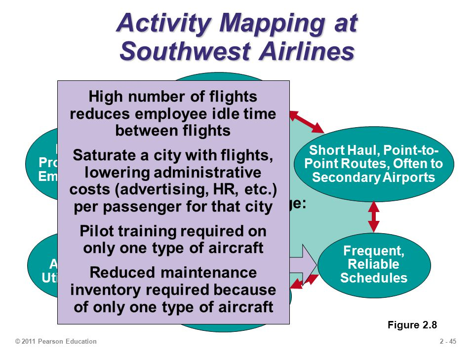 external environment of southwest airlines