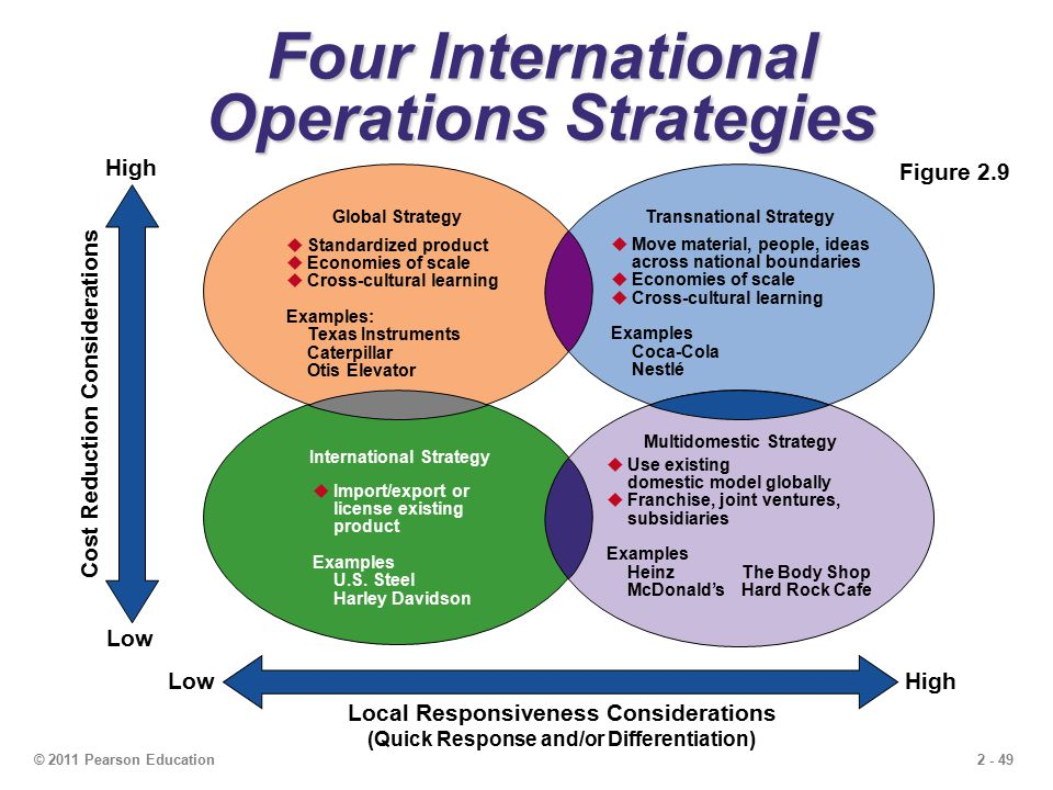 where does hard rock fit in the four international operations strategies outlined in figure 2 9 51 the four p's of the marketing mix 18 52 market-oriented the figure below defines the choices of the fit of different strategic activities is.