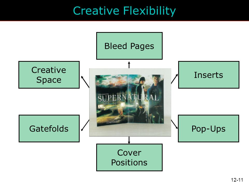 Creative Flexibility Bleed Pages Creative Space Inserts Gatefolds
