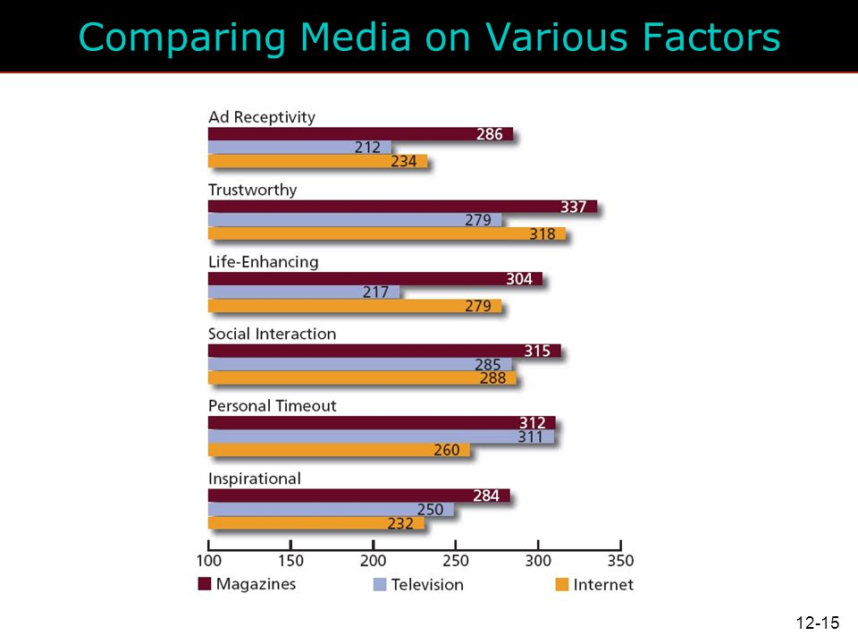 Comparing Media on Various Factors