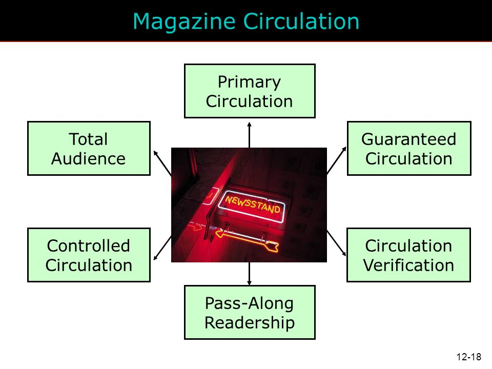 Magazine Circulation Primary Circulation Total Audience Guaranteed