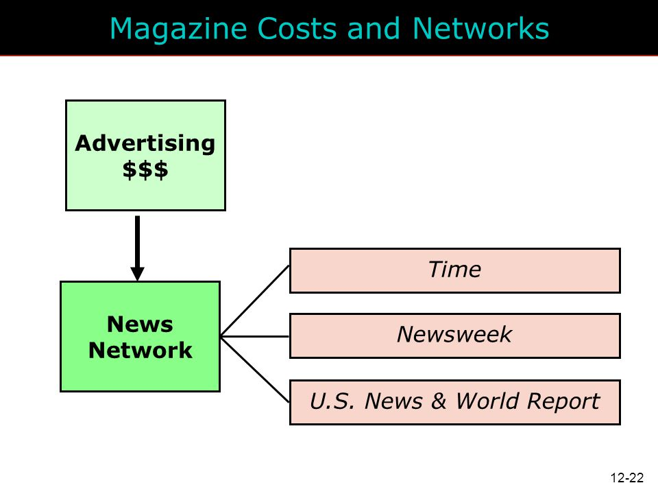 Magazine Costs and Networks
