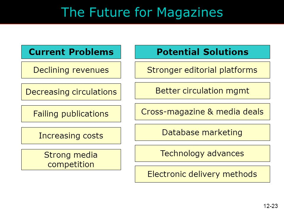 The Future for Magazines