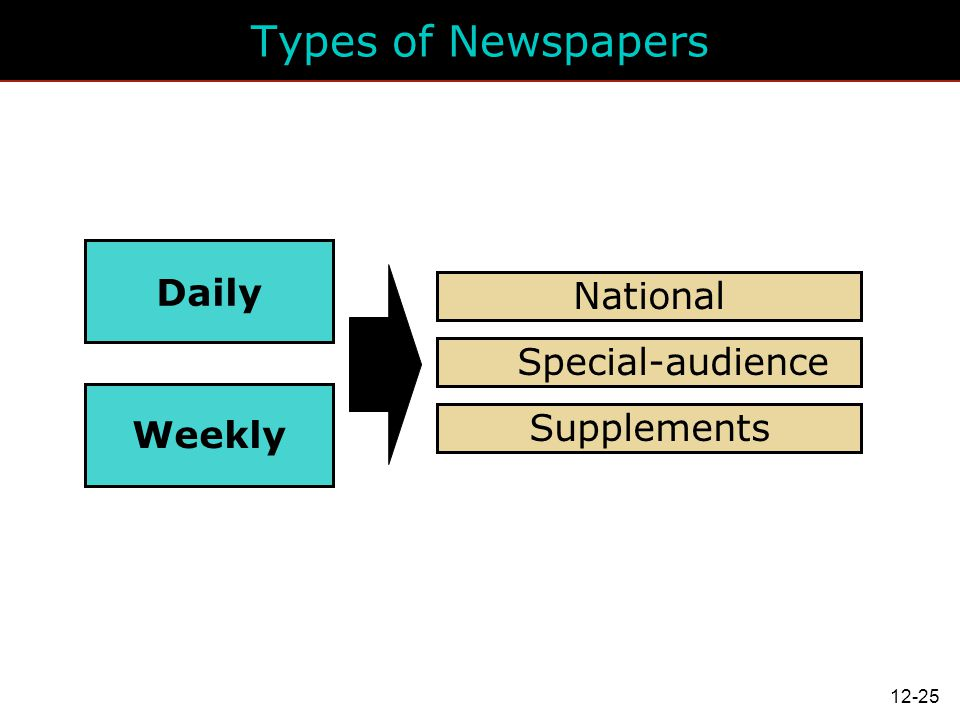 Types of Newspapers Daily National Special-audience Weekly Supplements