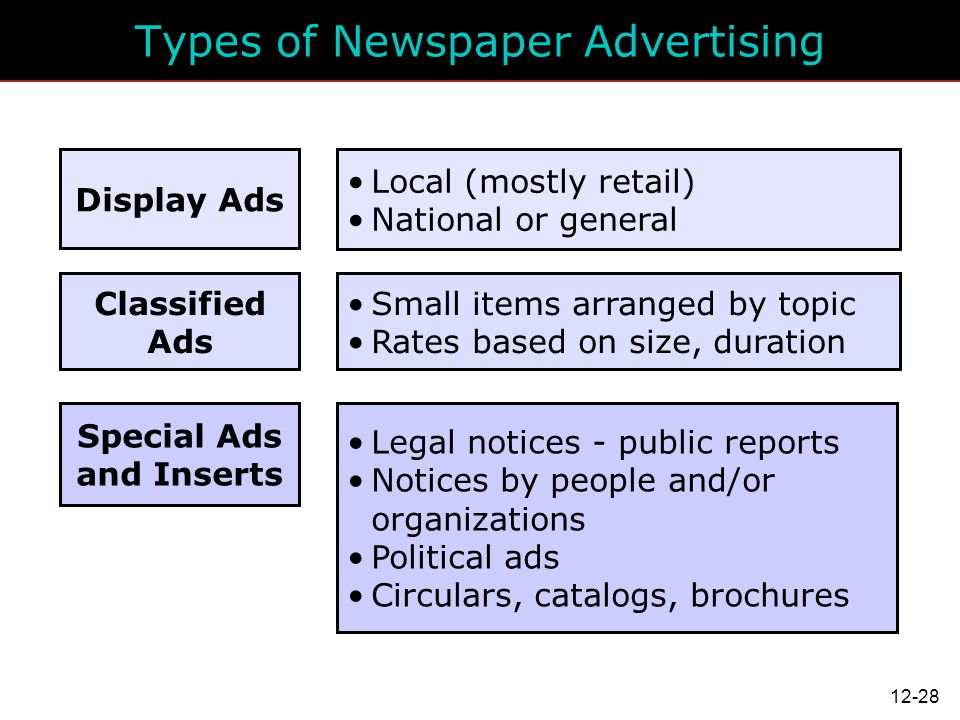 Types of Newspaper Advertising