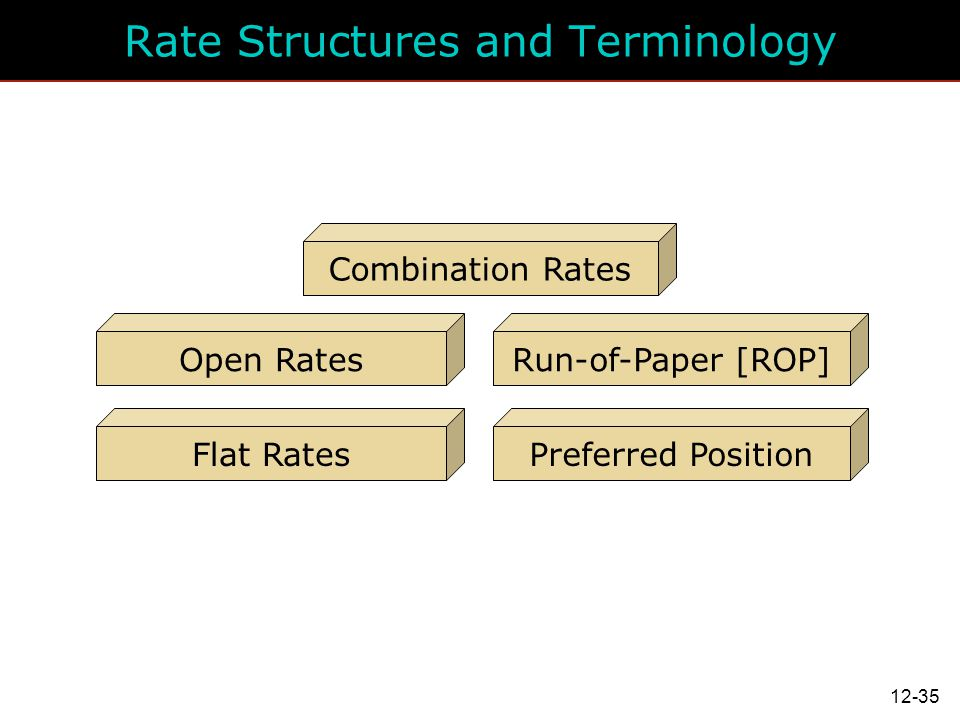 Rate Structures and Terminology