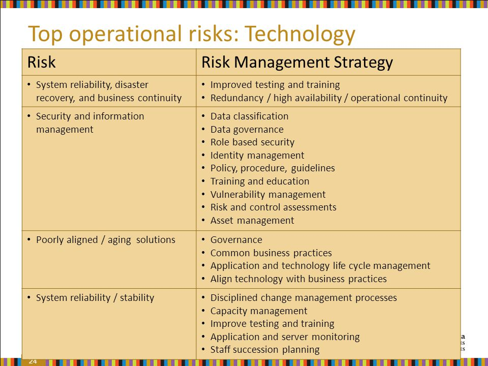 technology and risks As financial institutions rely heavily on information technology (it), this is one of  their major risk categories despite its importance, the research on identifying.
