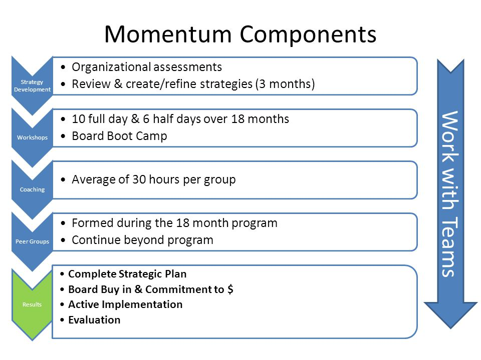 Momentum Components Work with Teams Organizational assessments