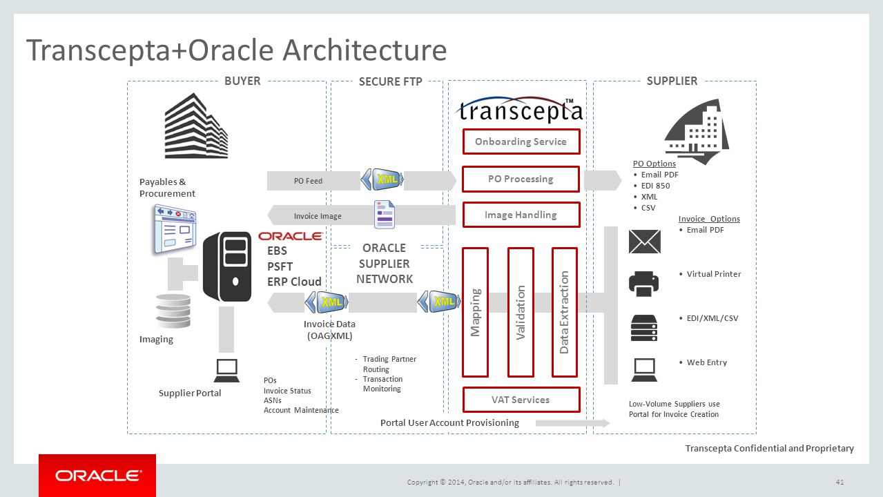 Supplier management strategy and roadmap ppt download for Architecture oracle