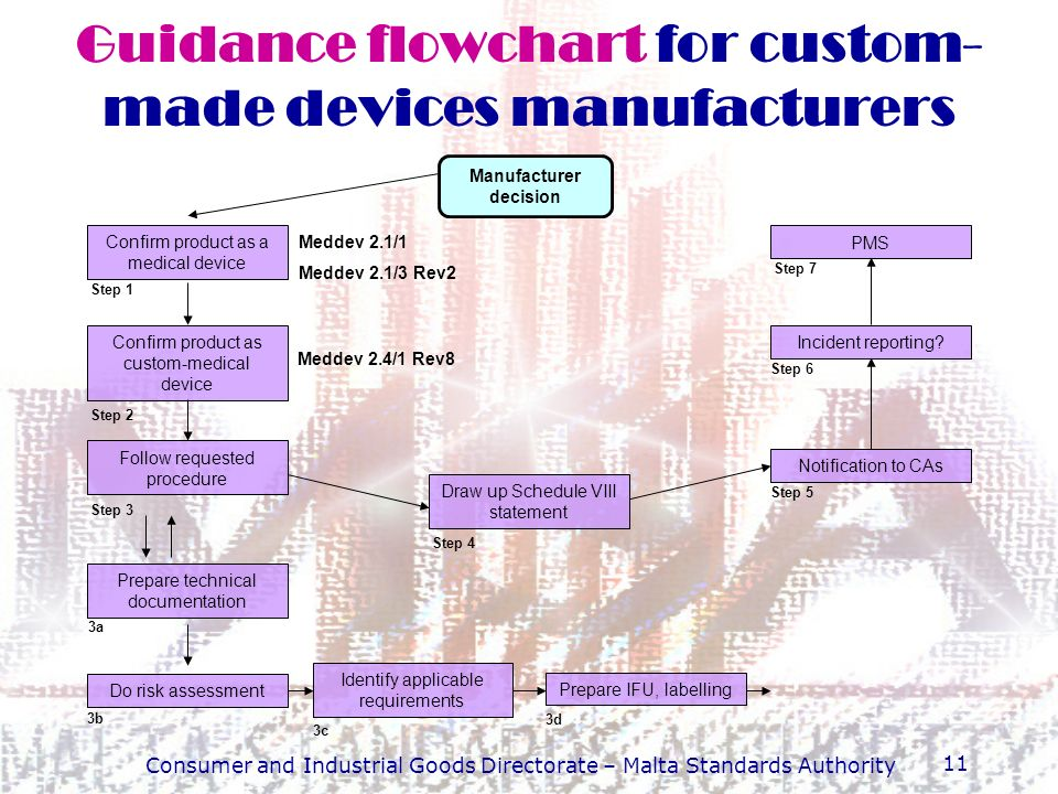 Guidance flowchart for custom-made devices manufacturers