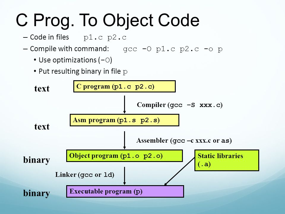 C prog to object code text text binary binary code in Execute c code