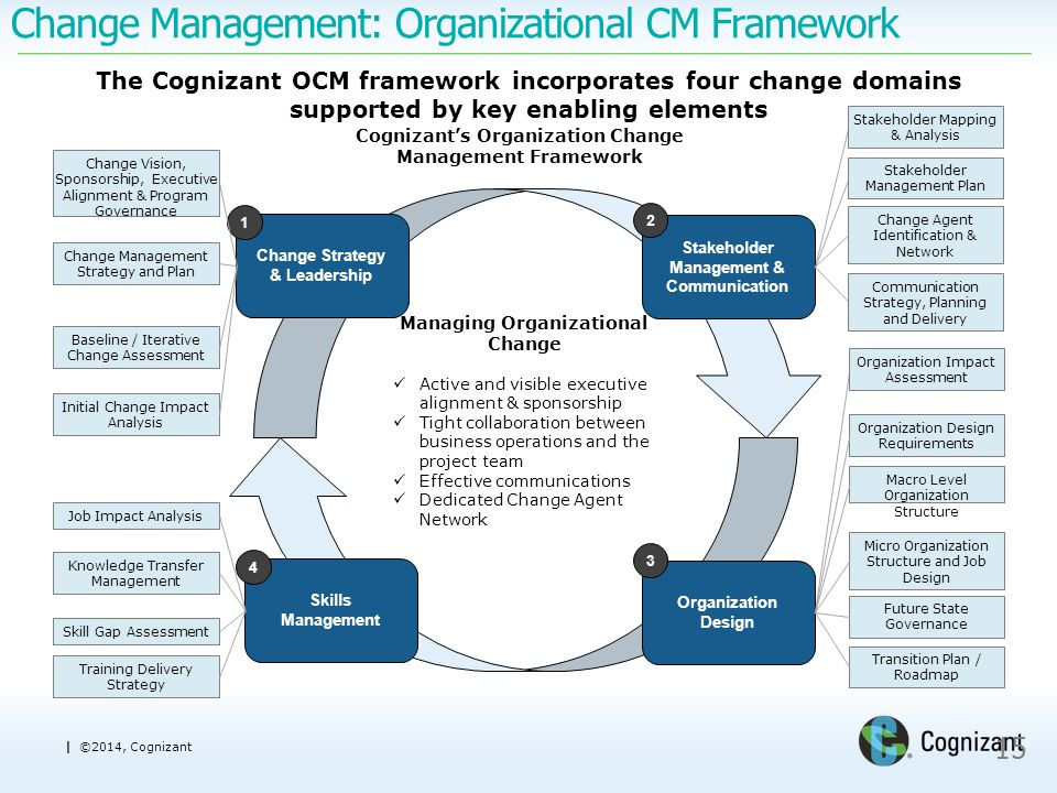 organizational change plan 2 Individual change initiatives are not always undertaken as part of a wider coherent change plan,  organizational change:  change management vol10, no 2.