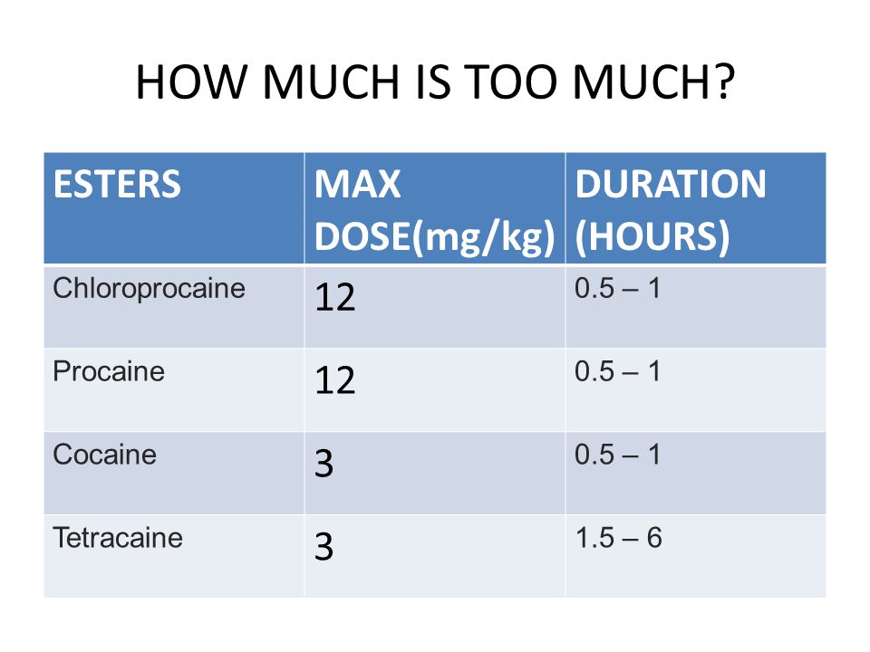 HOW MUCH IS TOO MUCH ESTERS MAX DOSE(mg/kg) DURATION (HOURS)