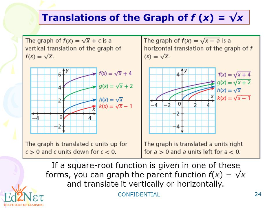 how to find maximum point of square root function