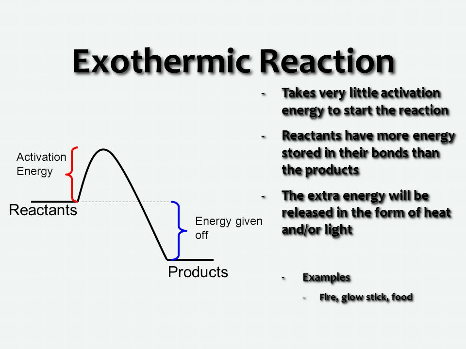 Exothermic Reaction Reactants Products